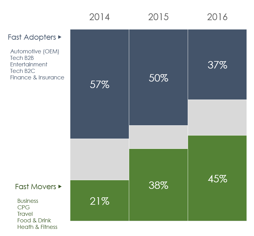 1_yoy_aggr-share-of_fastadopters_fastmovers